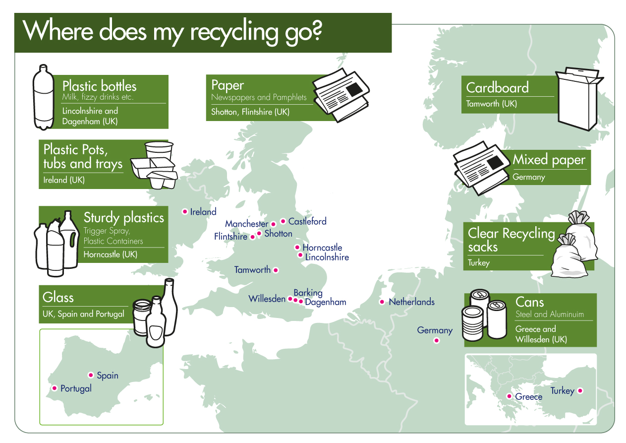 Map showing reprocessing destinations of recyclable materials